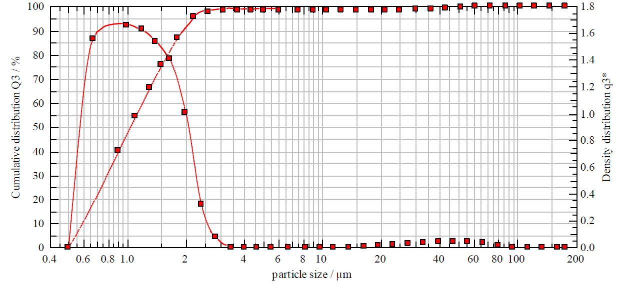 Droplet Size Measurement Synofog1H 14Sight